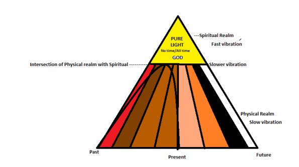 representation-of-god